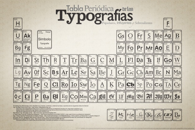 Periodic_Table_of_Typefaces_Spanish_large
